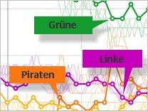 Grafik Teaser Interaktiv Wahlgrafik Wahl Merkel Steinbrück