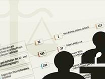 wochengrafik NSU Gerichtsverfahren