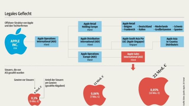 Apple Bericht des US-Senats