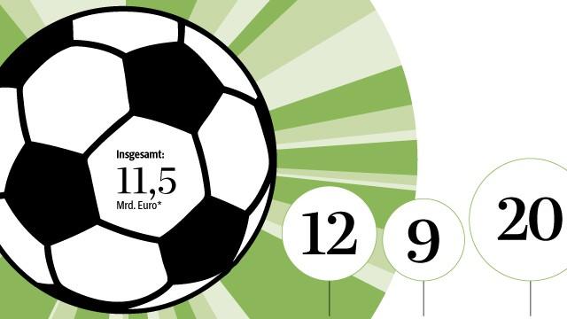Grafik Der Woche Zur Fussball Wm Geld Und Spiele Sport