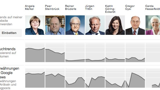Google Bundestagswahl