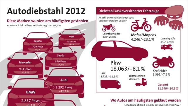 Autodiebstahl 2012