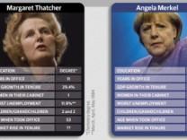 Bundestagswahl Merkel Thatcher Medien Stimmen