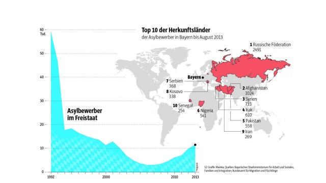 Flüchtlinge Grafik