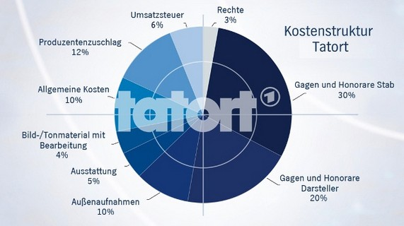 """Grafik zu Kosten für den """"Tatort"""""""