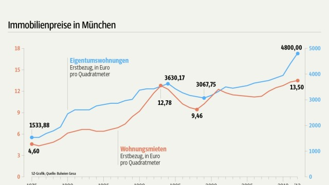Grafik Immobilienpreise München