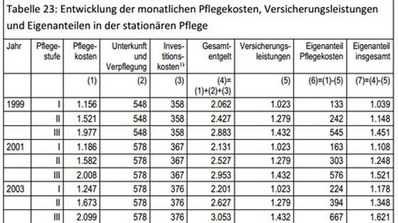 Pflegekosten-Tabelle