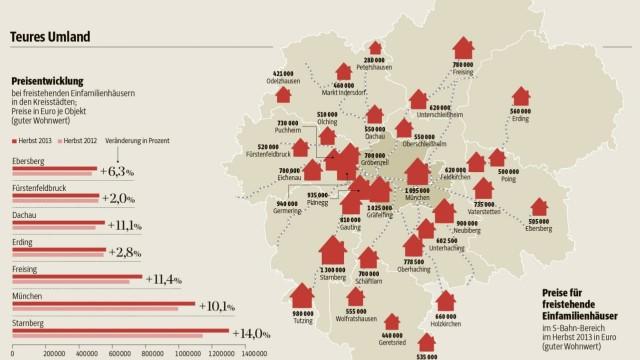 Grafik Wohnen im Münchner Umland