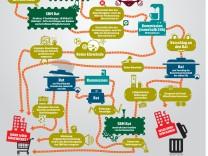 Bankenrettungsplan der EU