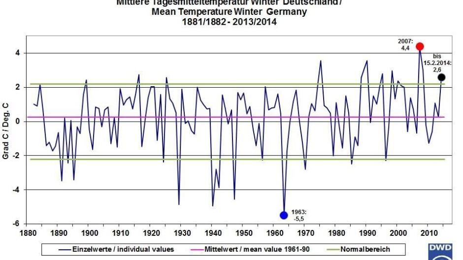 Entwicklung der Durchschnittstemperatur im Winter