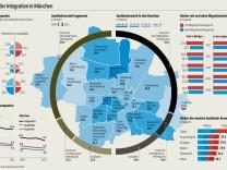Grafik München wird Weltstadt - Integration