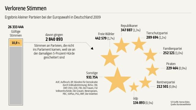 Grafik zur Europawahl