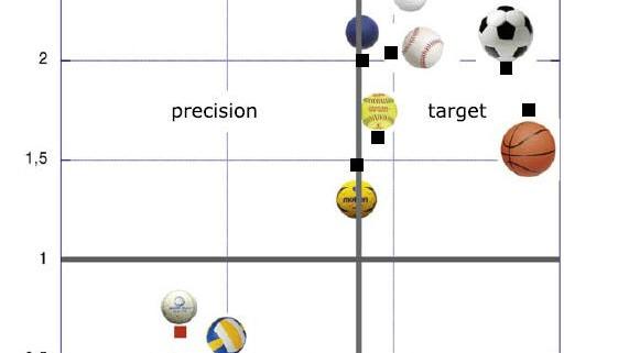 Studie Spielfeldgrossen Im Sport Liegen An Physik Des Balls