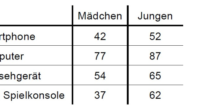 Abi-Aufgabe Mathematik, Bayern 2014