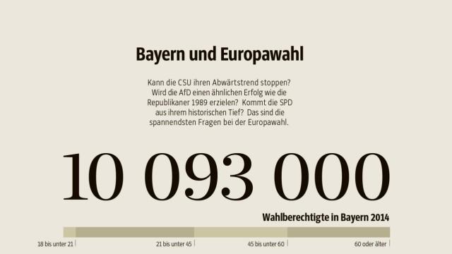 Europawahl in Bayern