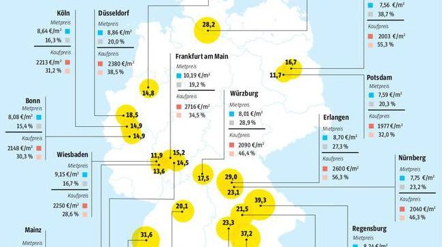 Immobilienblase sz grafik