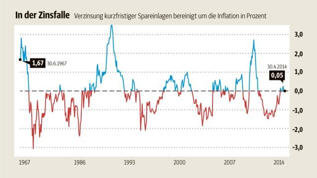 Europäische Zentralbank Niedrigzinsen im historischen Vergleich