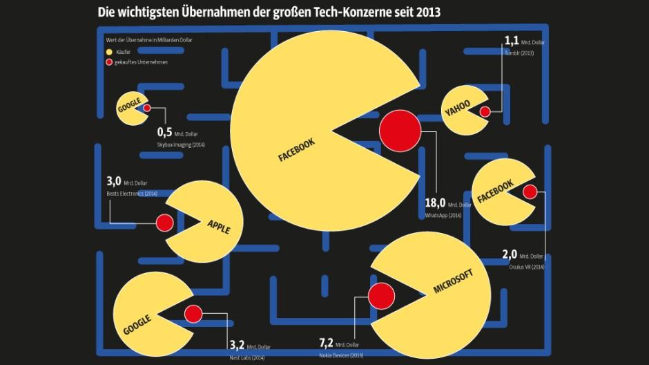 Infografik zu Übernahmen der Technikkonzerne