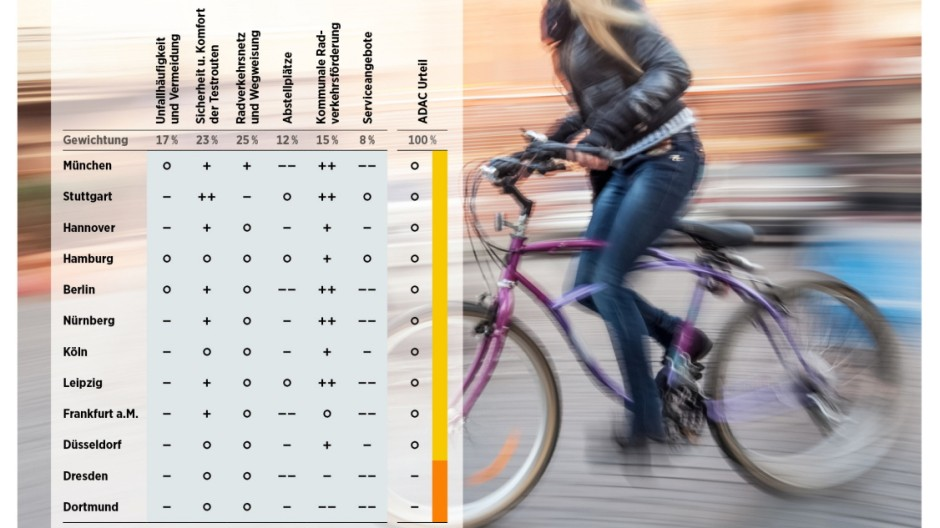 """Fahrrad ADAC-Test """"Radfahren in Städten"""""""