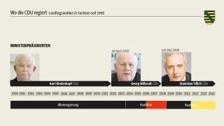 Landtagswahl in Sachsen Landtagswahl in Sachsen
