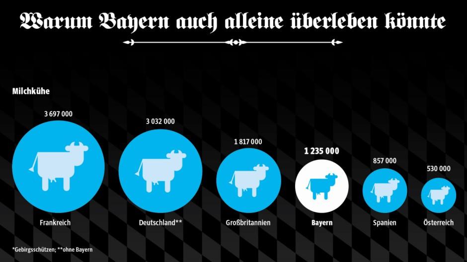 Bayerische Unabhängigkeit Wunsch nach Abspaltung