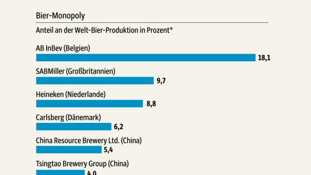 Bierfirmen