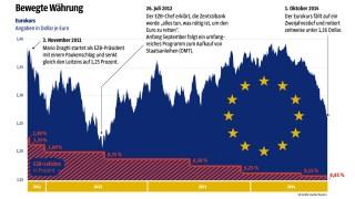 grafik_euro
