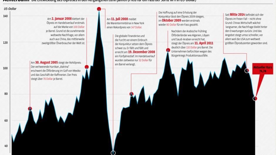 Ölpreis groß