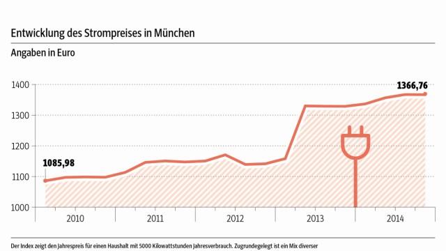 Entwicklung Strompreis in München