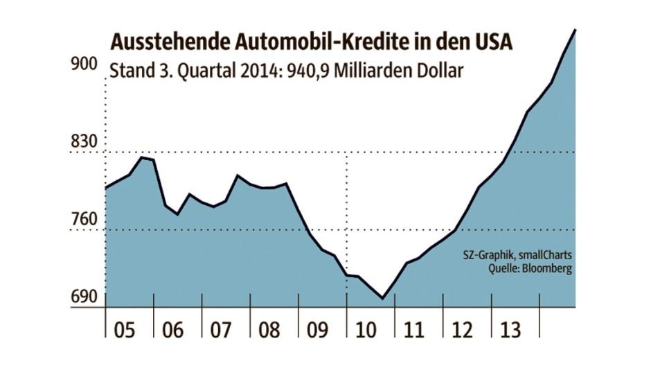Geld Subprime