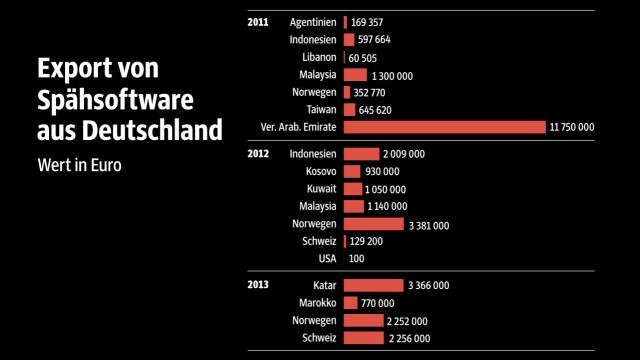 Späh-Software Verkauf von Späh-Software