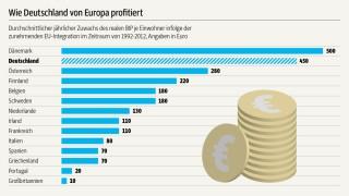 Der SZ-Wirtschaftsgipfel 2014 Schäubles Rede auf dem SZ-Gipfel