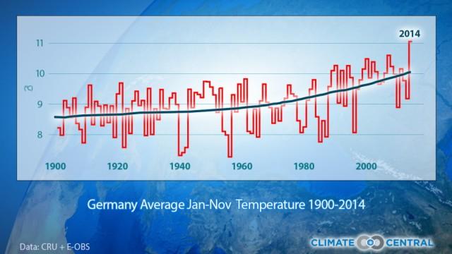 Wetter Klimawandel