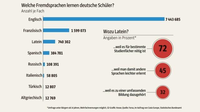Schule Fakten zum Latinum