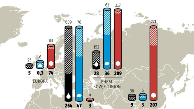 Bodenschätze-Grafik