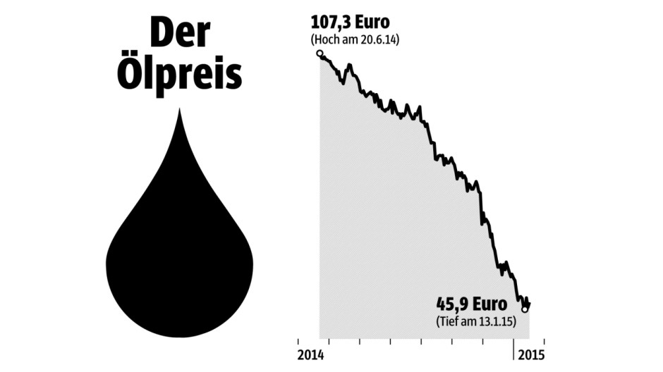 Ölpreis Preise im Sinkflug