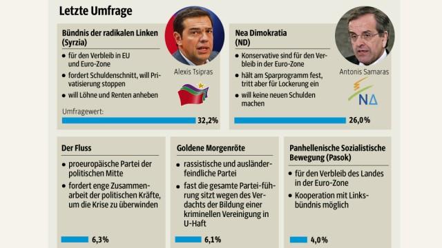 Wahl in Griechenland Bewährungsprobe für Euro-Zone