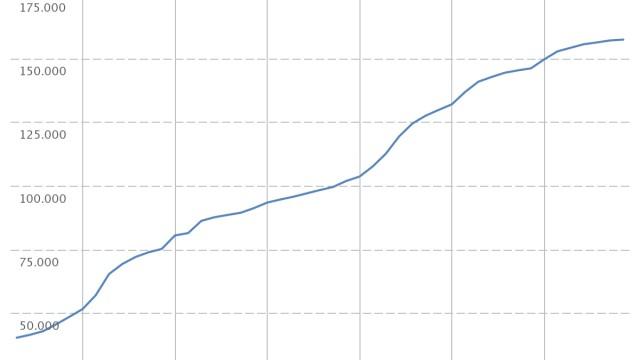 Pluragraph Pegida Wachstum