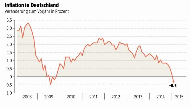 Deflation Deflation in Deutschland