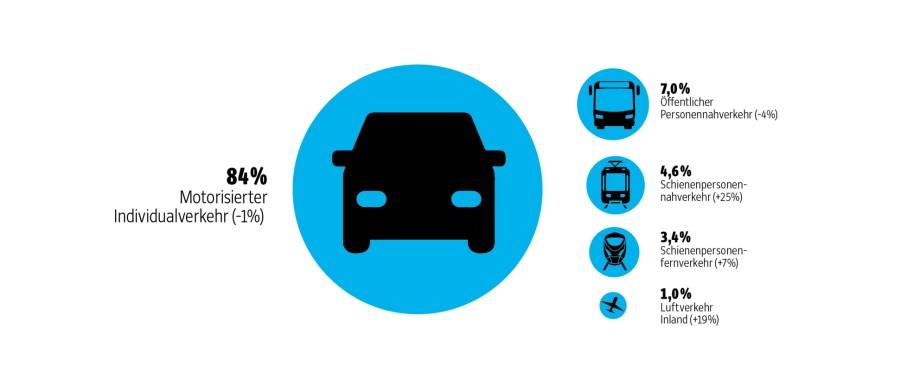Grafik Verkehrsentwicklung