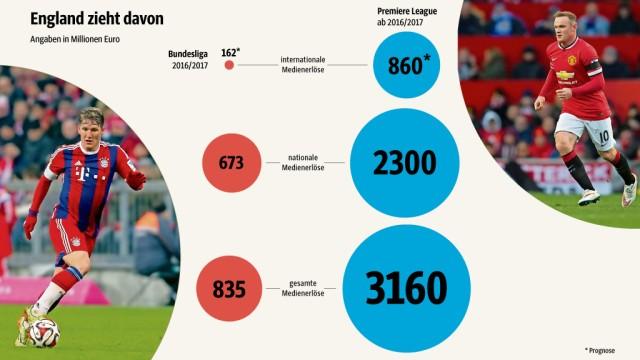 Premier League Milliarden-Deal in der Premier League