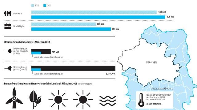 Landkreis München Energiewende im Landkreis