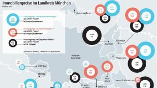 Immobilien in München Immobilien in München