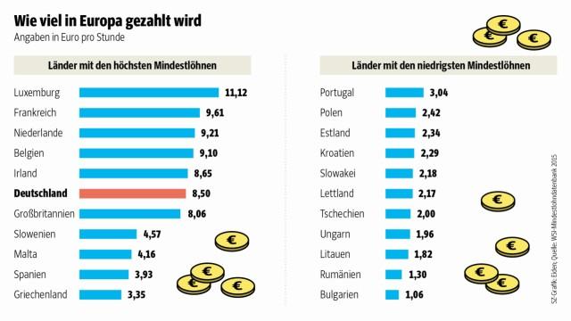 Mindestlohn Vergleich der EU-Länder