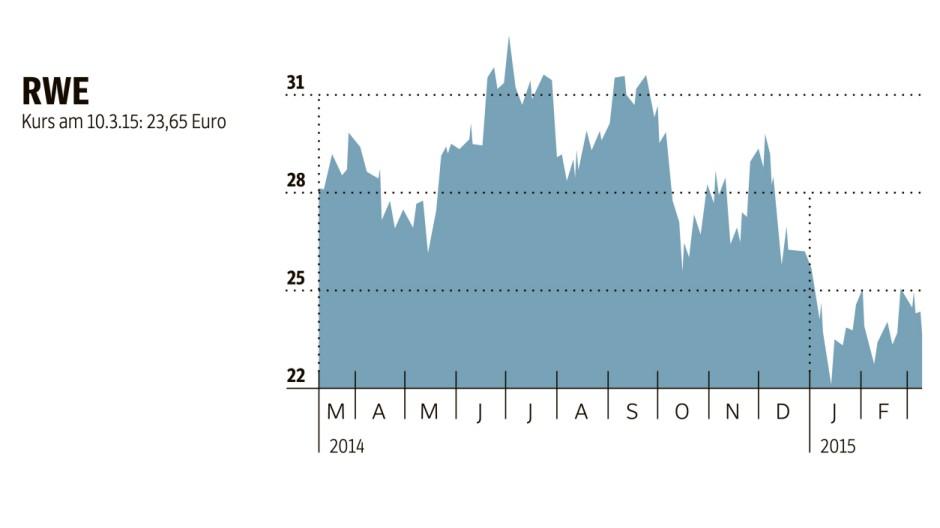 Energieversorger Eon und RWE in der Krise
