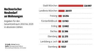 Wohnungsmangel Einwohnerzahl