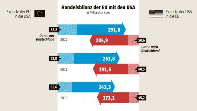Grafik TTIP