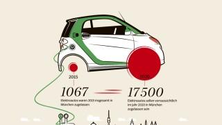 Süddeutsche Zeitung München Elektromobilität in München