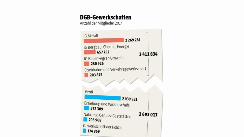 Süddeutsche Zeitung Politik Gewerkschaften