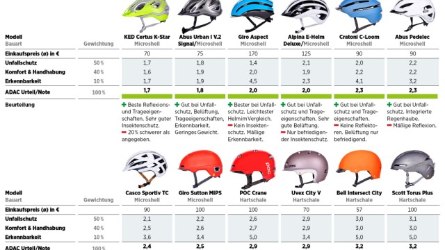 ADAC-Infografik Fahrradhelmtest